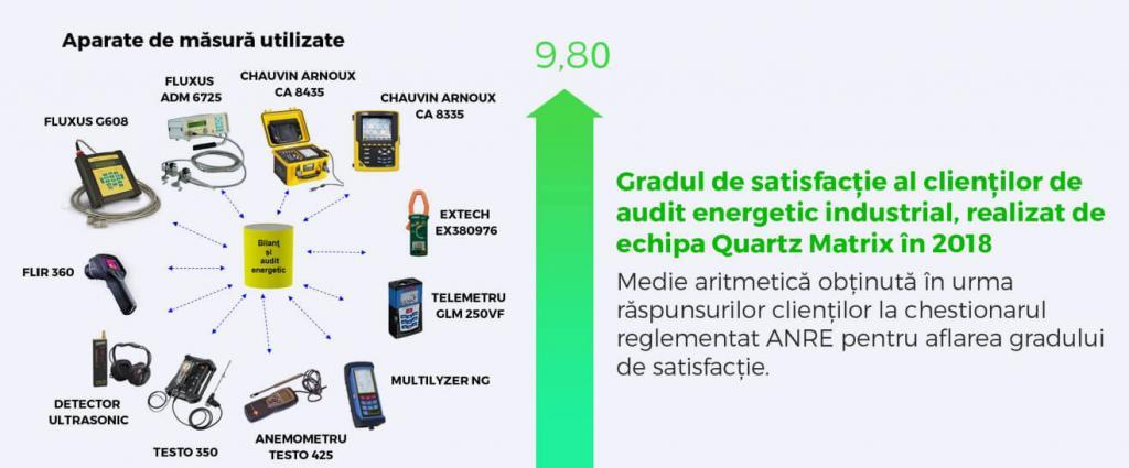 audit-energetic-industrial-quartz-matrix-senys-grad-satisfactie