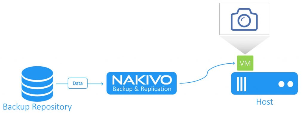 nakivo-backup-replication