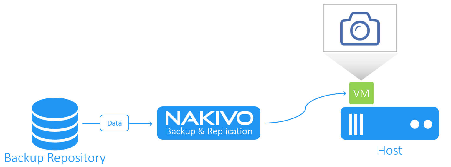 NAKIVO Backup & Replication