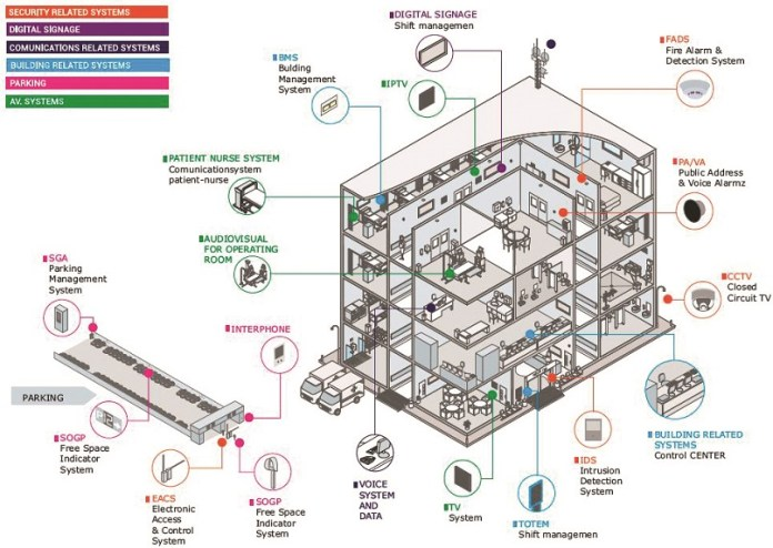 automation-building-hospital-airconditioner-acsystem-airconditioning (1)